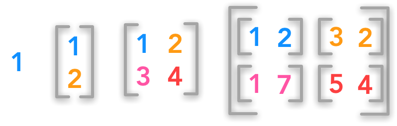 An example of a scalar, a vector, a matrix and a tensor