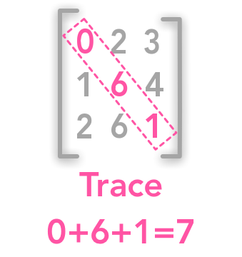 Calculating the trace of a matrix