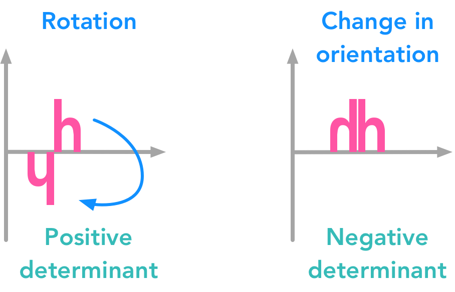 Comparison of positive and negative determinant