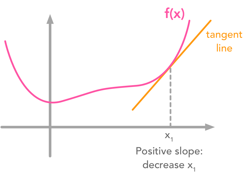 Mechanism of the gradient descent algorithm
