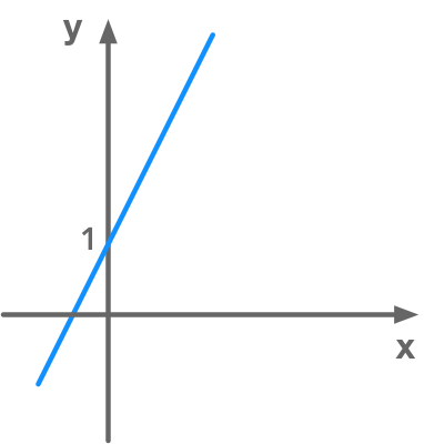 Representation of a line from an equation