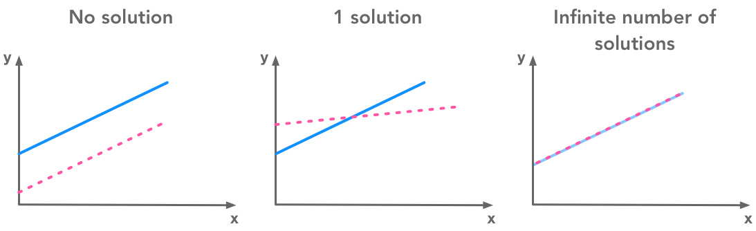 Examples of systems of equations with 0, 1 and an infinite number of solutions