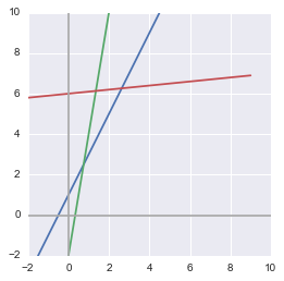 Python output: plot of three equations