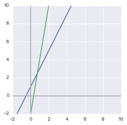 Python output: plot of two equations