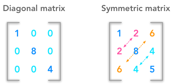 Example of a diagonal matrix and of a symmetric matrix