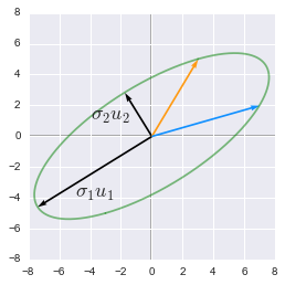The singular values and the singular vectors show the direction of axes with the more variance