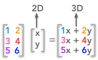 A non square matrix change the number of dimensions of the input