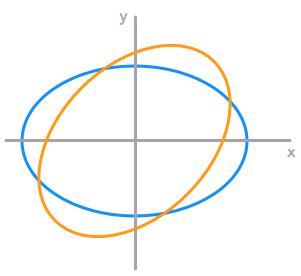 A rescaled circle (not the same hight and width) rotated