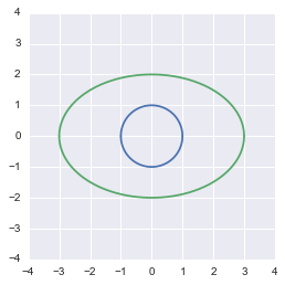 The unit circle ploted with python, numpy and matplotlib and its transformation