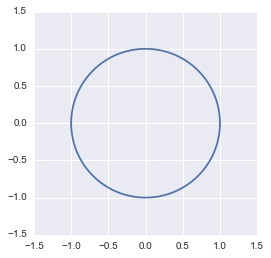 The unit circle ploted with python, numpy and matplotlib
