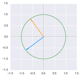 The unit circle rotated by the matrix V