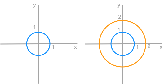 Representation of the unit circle and its transformation