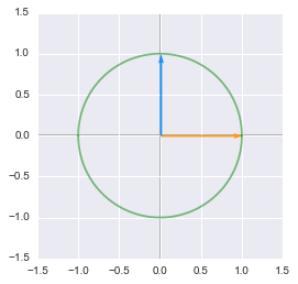 The unit circle and unit vectors plotted with Python, Numpy and Matplotlib