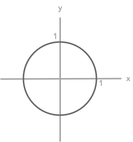 Representation of the unit circle