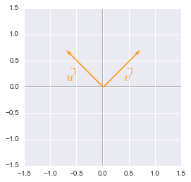Unit vectors rotated plotted with Python, Numpy and Matplotlib