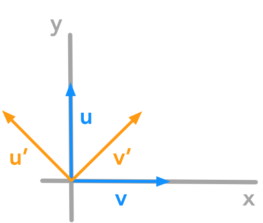 Rotation of the unit vectors through matrix operation