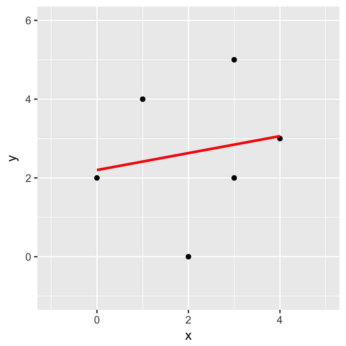 Fitting a line with another method (in R)