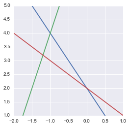 Plot of three equations in 2 dimensions done with Python, Numpy and Matplotlib