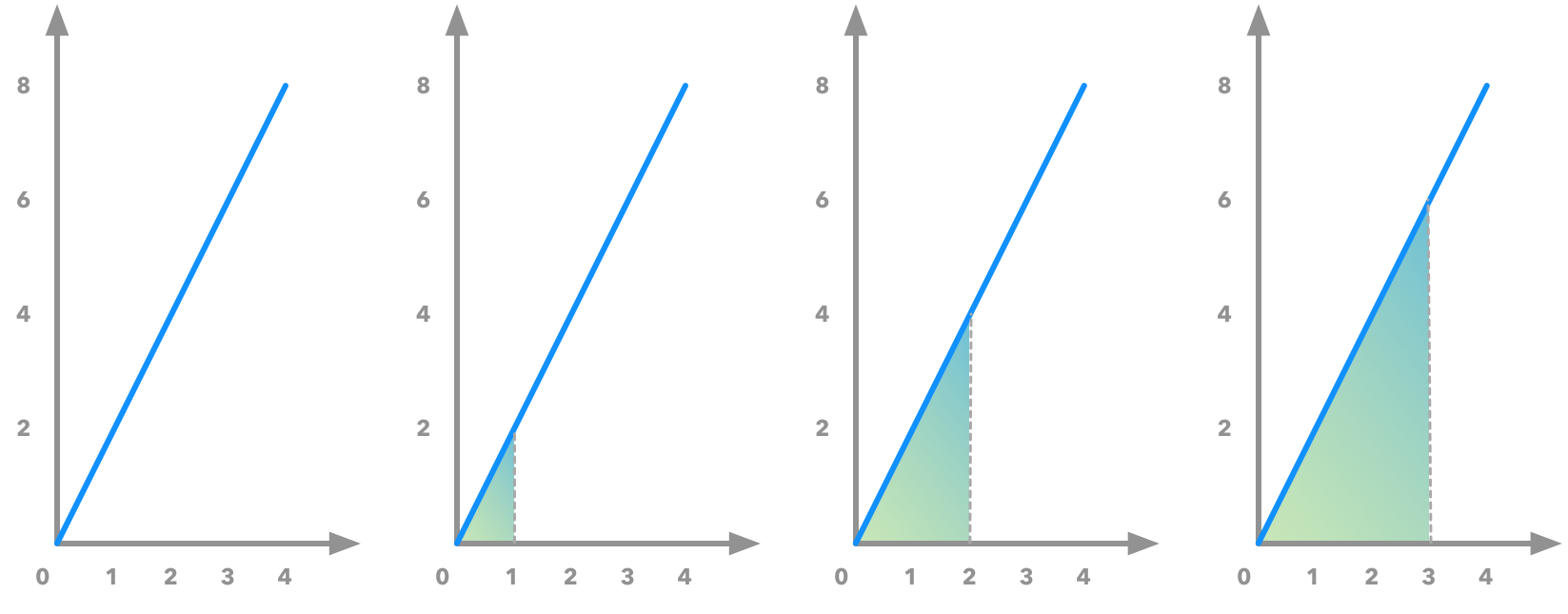 Illustration of the area under the curve of the derivative: it corresponds to the original function