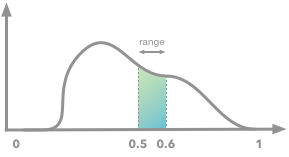 Illustration of the probability density function and the area under the curve corresponding to the range 0.5-0.6