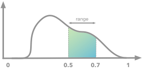 Illustration of the probability density function and the area under the curve corresponding to the range 0.5-0.7