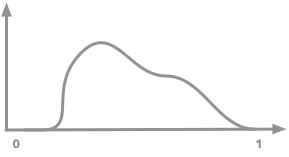 Illustration of the probability density function