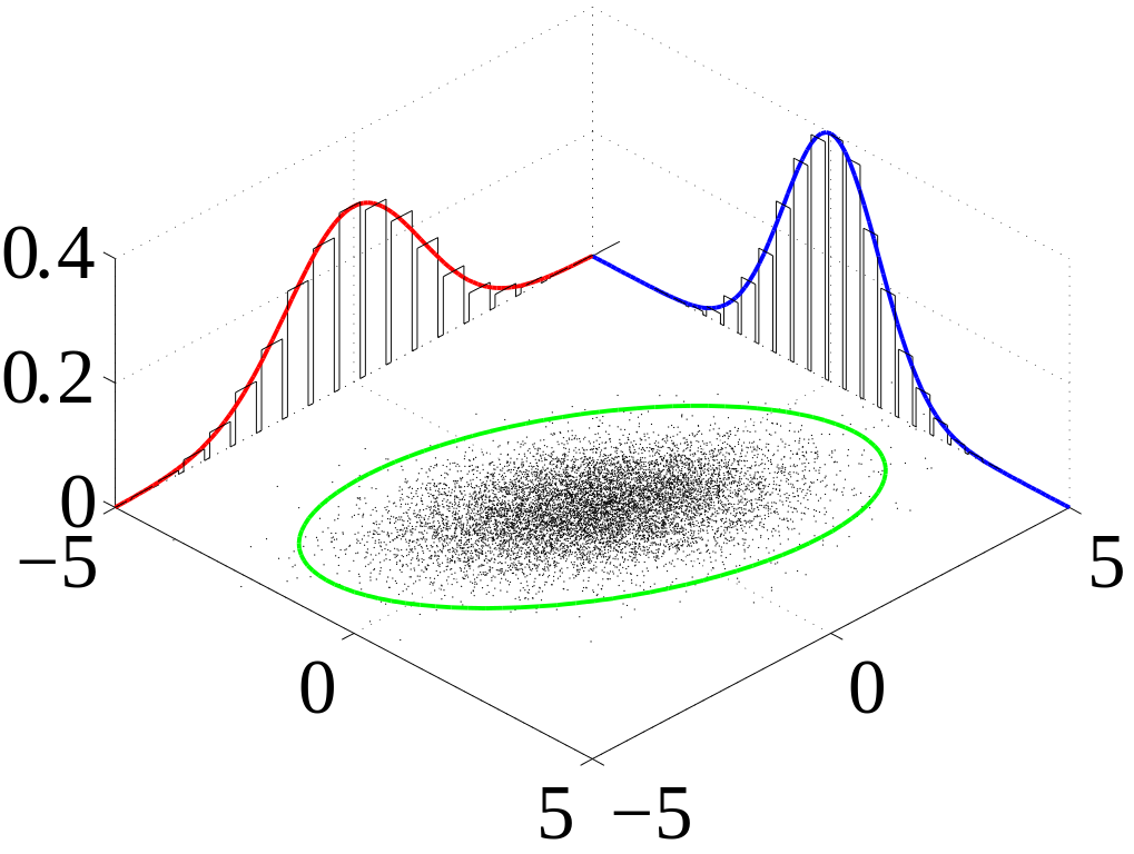 Probability density functions of two gaussian variables