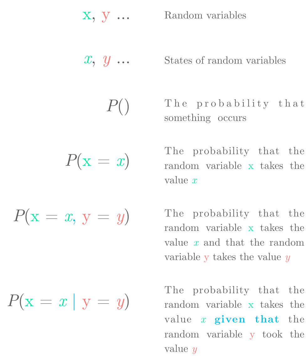 Explanation of mathematical notation used for probability