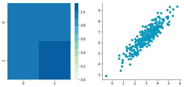 Pre-processing for deep learning: from covariance matrix to