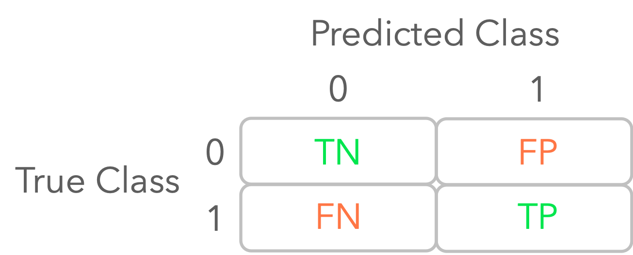 Figure 2: Illustration of a confusion matrix.