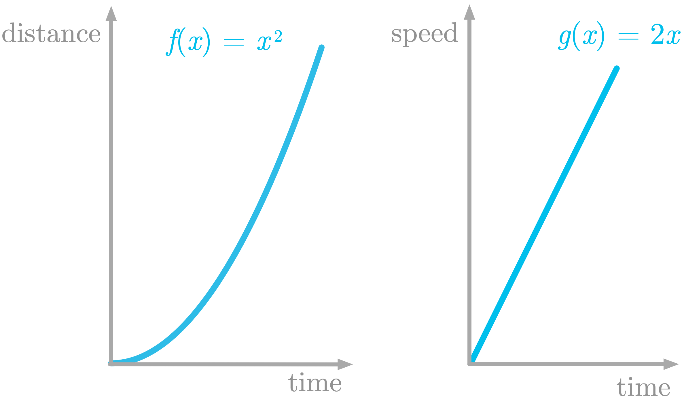 Figure 6: The left panel shows $f(x)$ which is the distance as a function of time, and the right panel its derivative $g(x)$, which is the speed as a function of time.