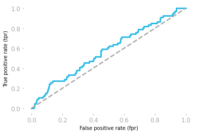 Figure 3: ROC curve corresponding to the random model.