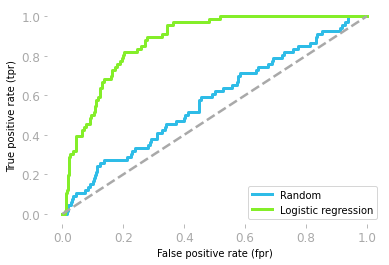Figure 14: ROC curves of the random model (blue) and the logistic regression model (green).