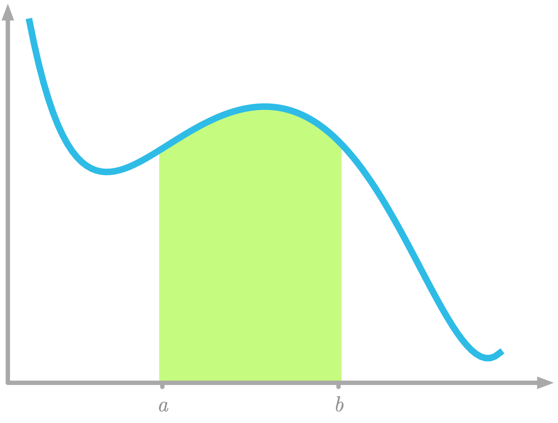 Figure 13: Area under the curve between $x=a$ and $x=b$.