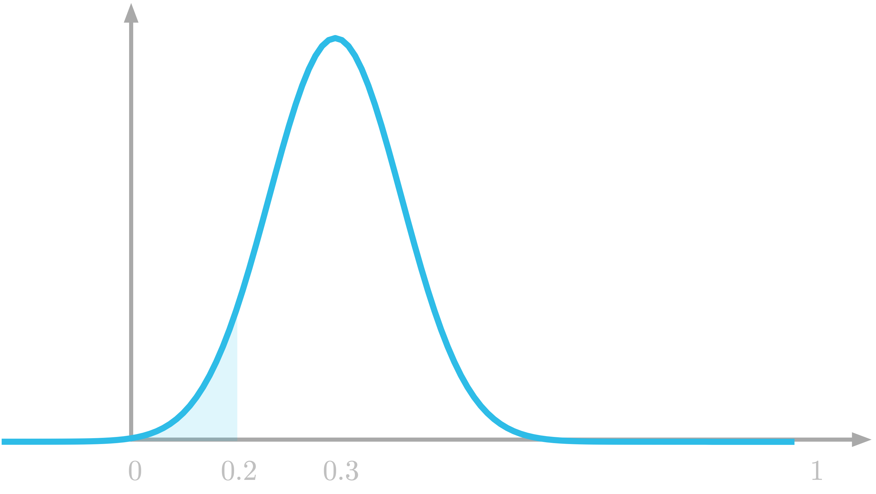 Figure 5: The probability to draw a number between 0 and 0.2 is the highlighted area under the curve.