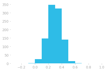 Figure 3: Histogram of the data generated from a normal distribution. The $x$-axis is the value of the element in the vector and the $y$-axis the number of elements (count) that are in the corresponding range.