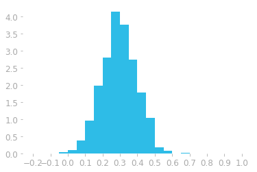 Figure 4: Histogram using 30 bins and density instead of counts.
