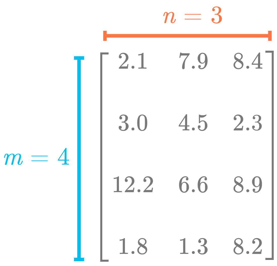 Figure 1: Matrices are two-dimensional arrays. The number of rows is usually denoted as $m$ and the number of columns as $n$.