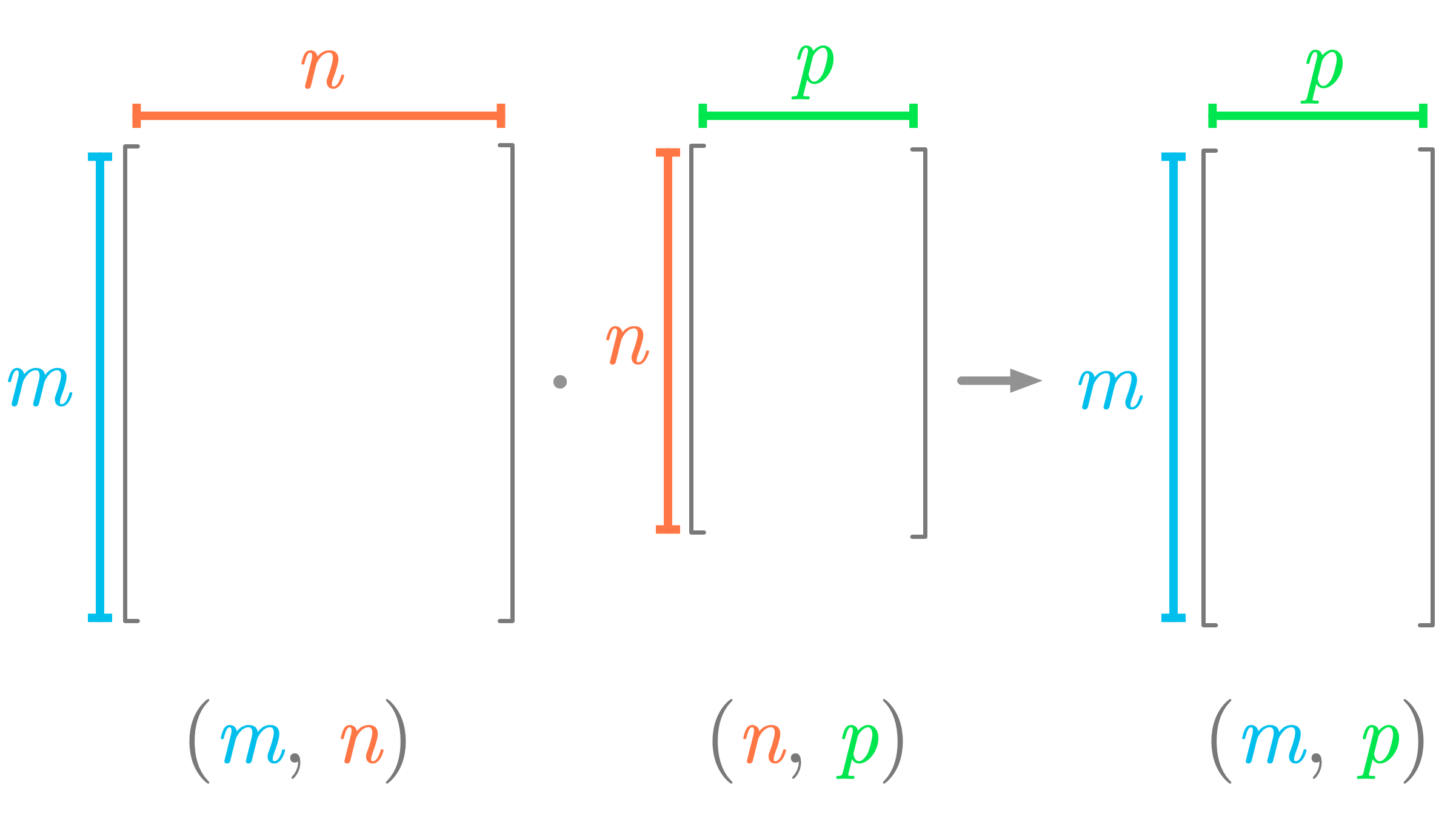 Figure 6: Shapes must match for the dot product between two matrices.