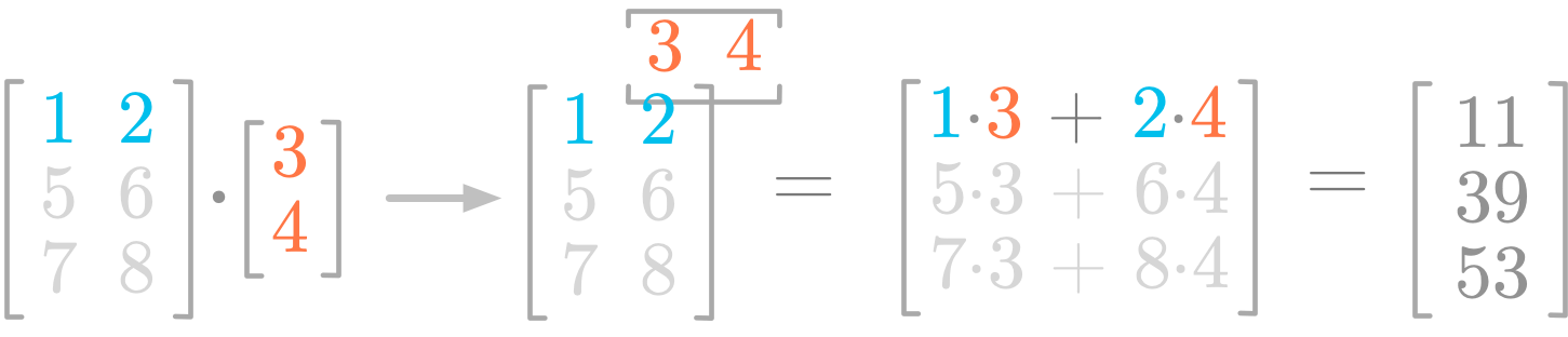 Figure 2: Steps of the product between a matrix and a vector.