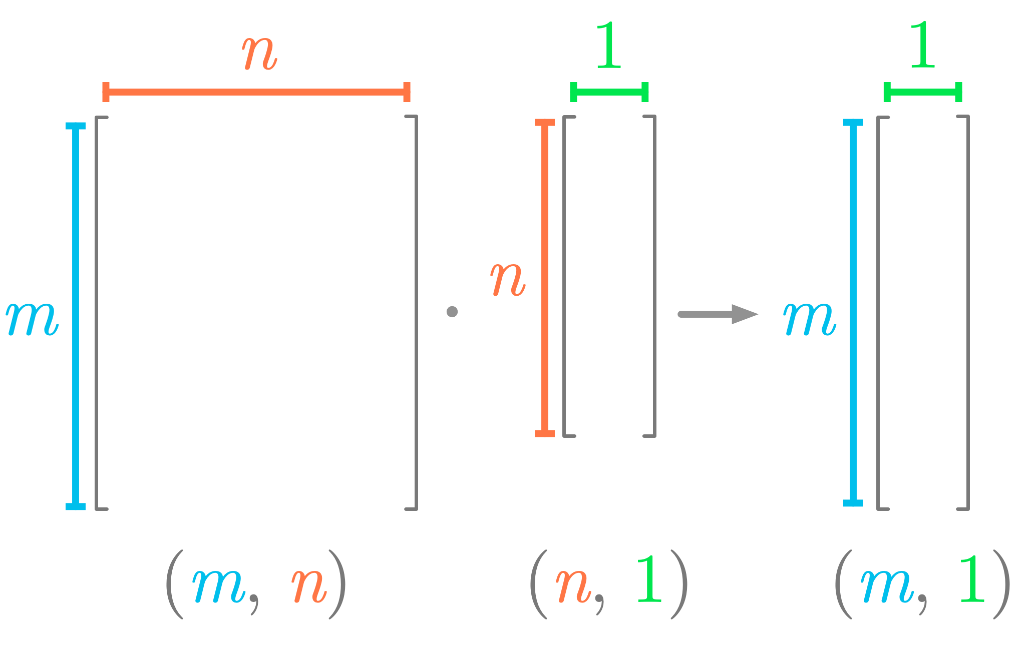 Figure 4: Shapes needed for the dot product between a matrix and a vector.
